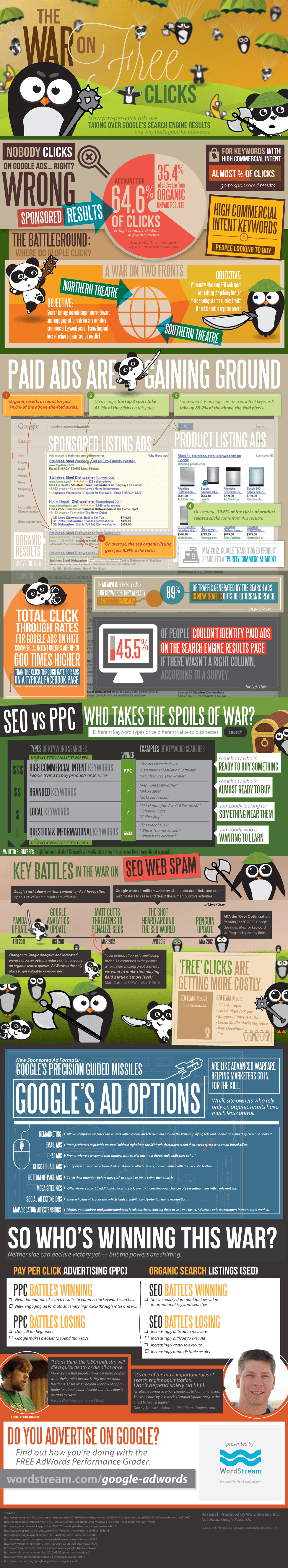 paid search marketing infograghic