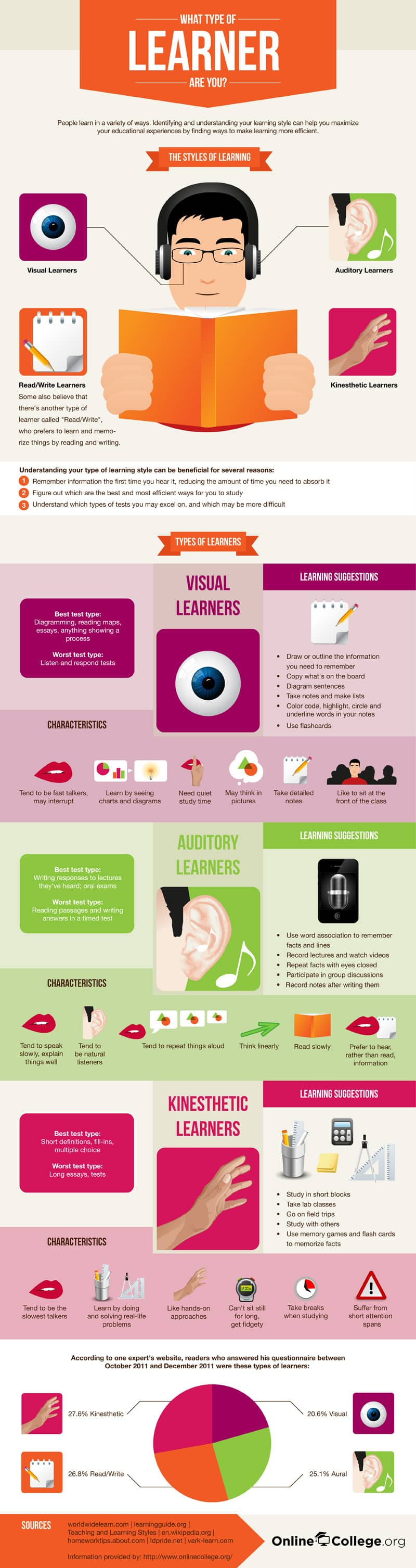 The Four Different Types of Learners, And What They Mean to Your Presentations [INFOGRAPHIC]