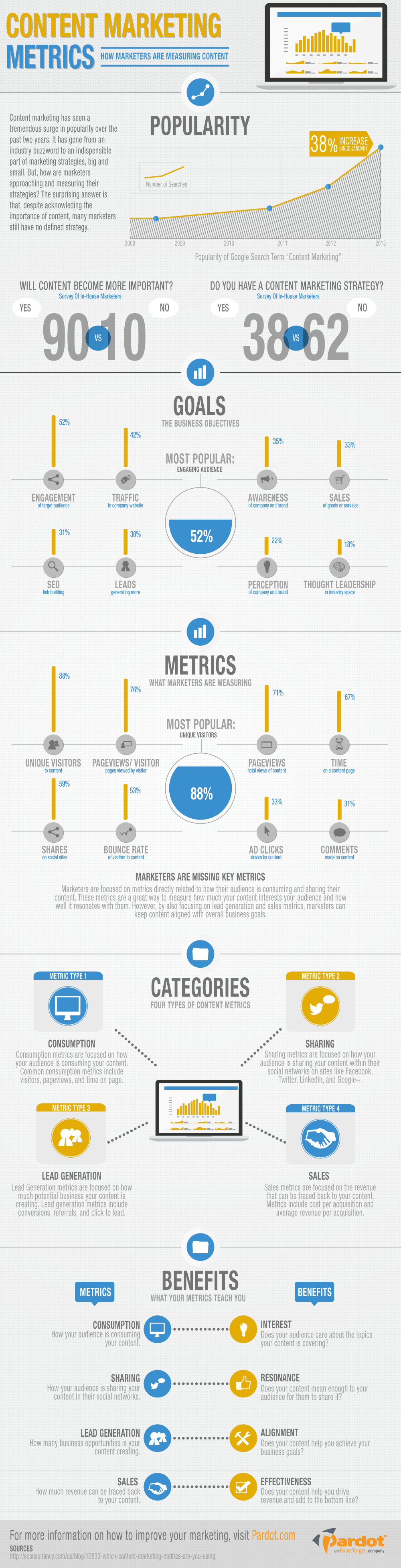 Content metrics to measure success
