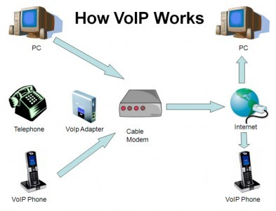 The small business playbook guide to voip