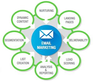 Email Marketing Using Marketing Automation