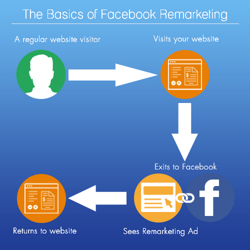 Facebook Remarketing Infographic