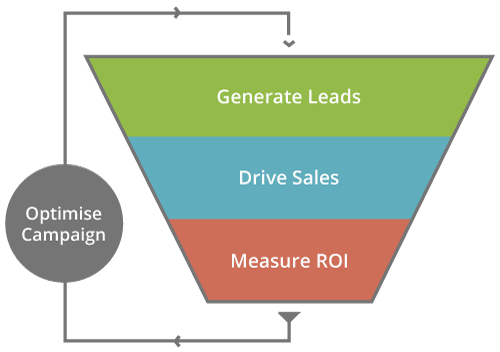 Marketing Automation Sales Funnel Graphic