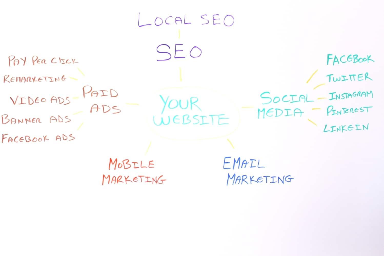 Digital Marketing Strategy Map