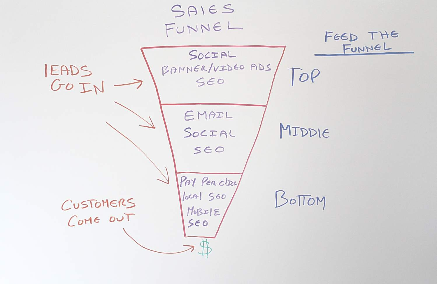 Digital Marketing Strategy Sales Funnel