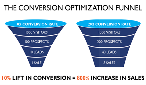 Conversion Rate Improvements Funnel