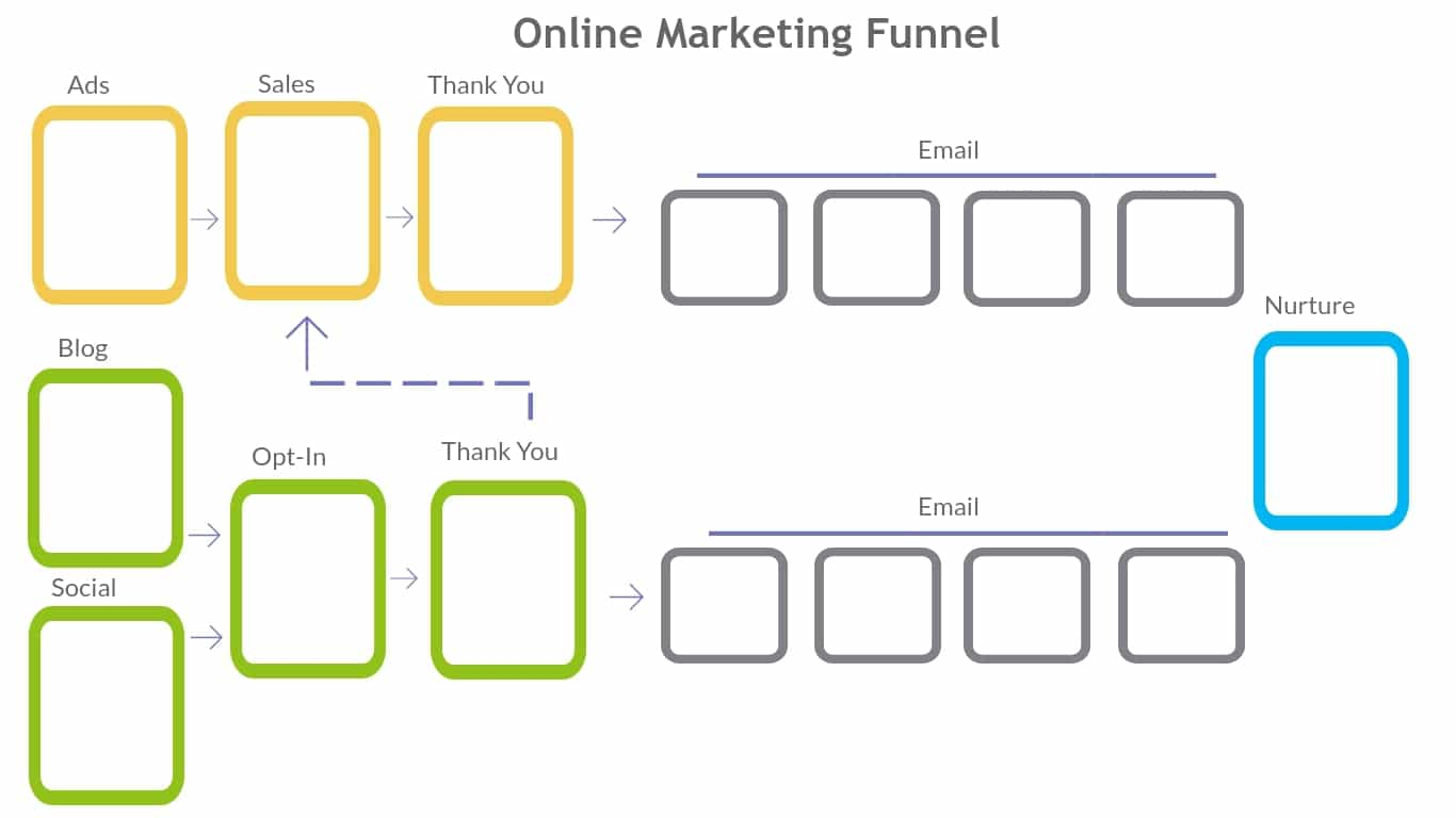 Online Marketing Funnel Diagram