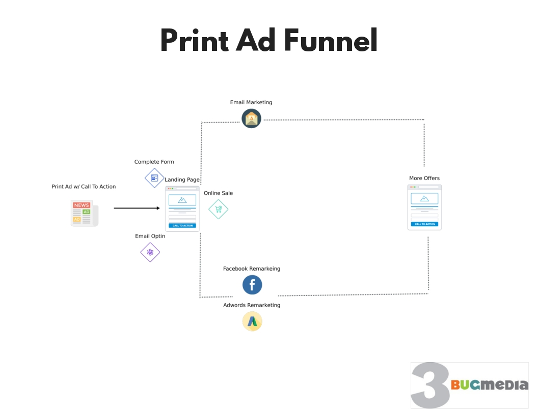 Print Advetising Funnel Template