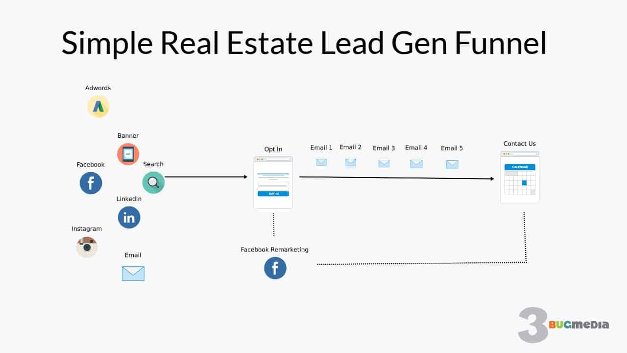 simple real estate lead gen funnel template 3bug media