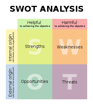 using a swot analysis for your small business planning