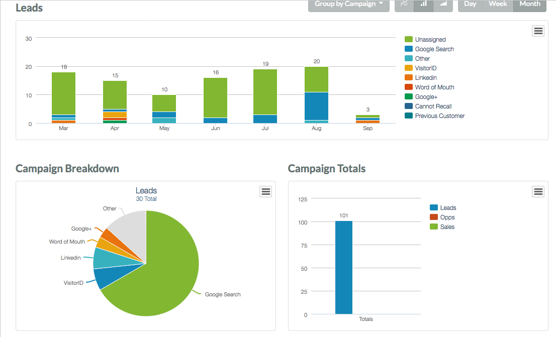Advanced Reporting With Marketing Automation