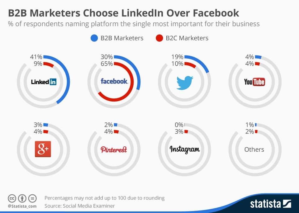 BtoB Online Marketing Statistics - Social Platforms 2016