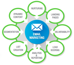 Email Marketing Using Marketing Automation