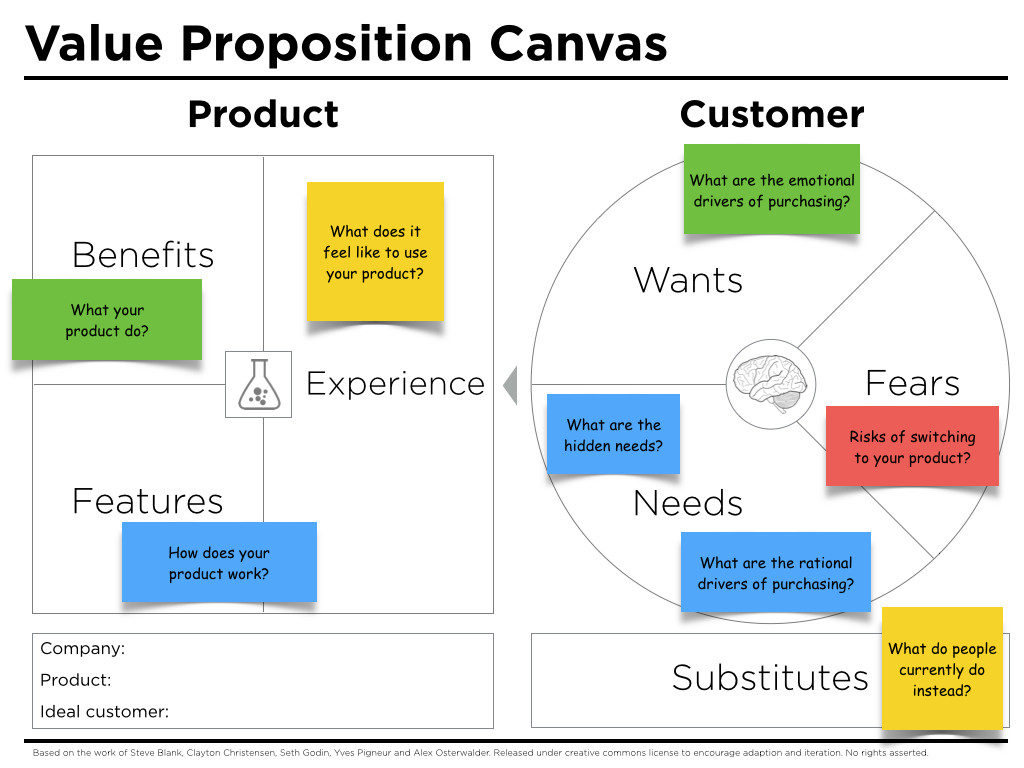 Developing Value Proposition Graphic