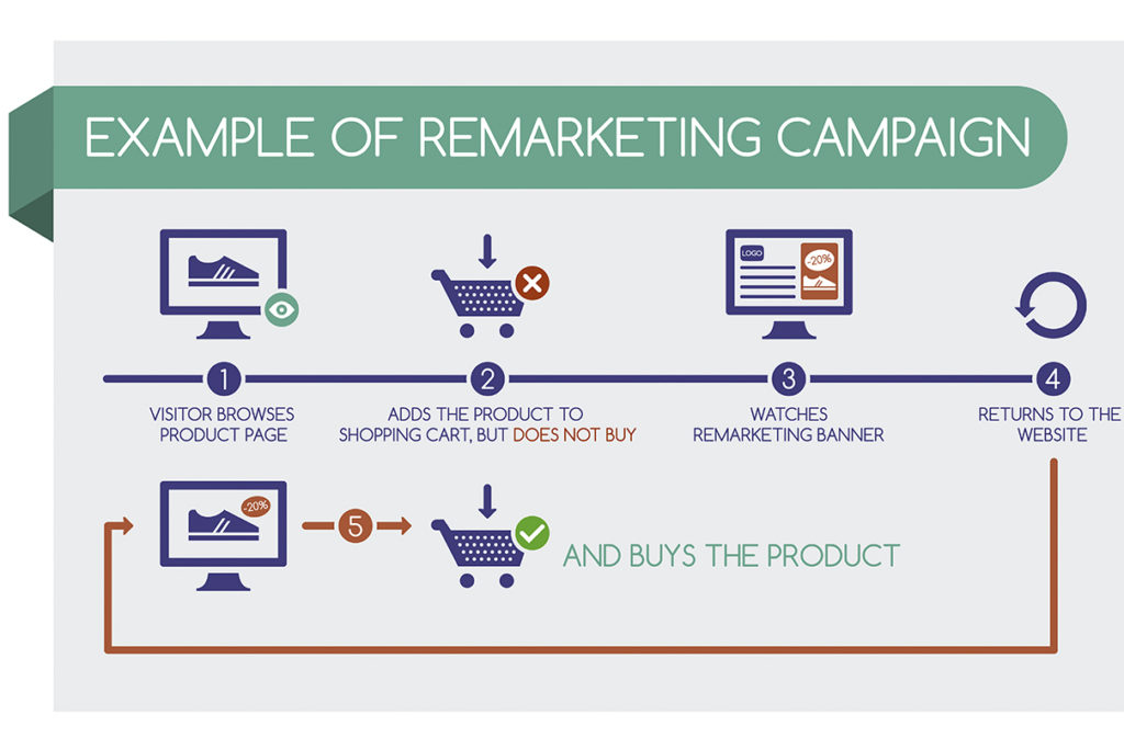 Example of a Remarketing Campaign