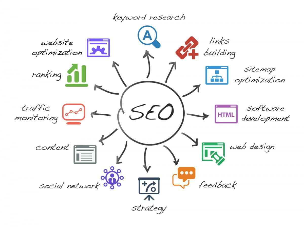 When to hire an SEO company for my business-what is seo